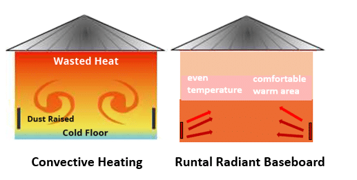 runtal radiant heat